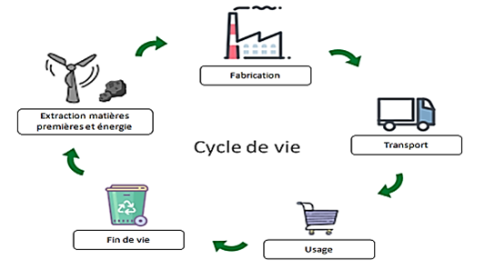 Analyse de cycle de Vie et Eco-conception